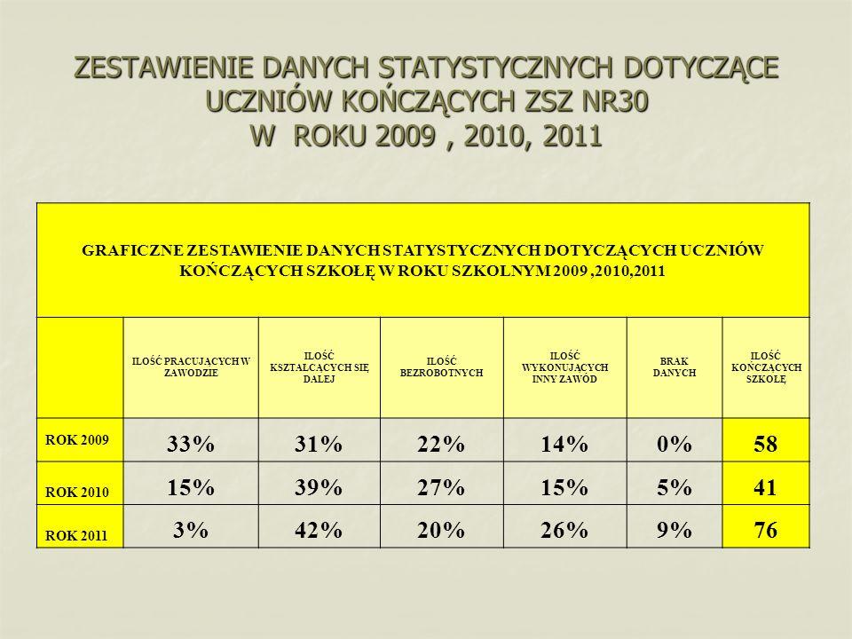 ZESTAWIENIE DANYCH STATYSTYCZNYCH DOTYCZĄCE UCZNIÓW KOŃCZĄCYCH ZSZ NR30 W ROKU 2009, 2010, 2011 GRAFICZNE ZESTAWIENIE DANYCH STATYSTYCZNYCH DOTYCZĄCYC