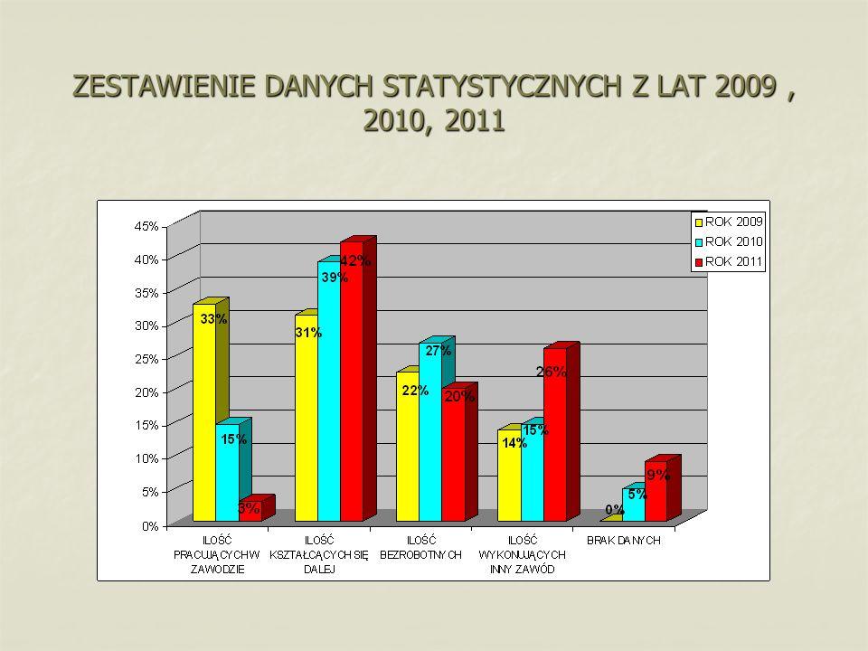 PLAN KOLEJNEGO ETAPU EWALUACJI IV.2012r Ponowne zbieranie informacji od absolwentów dot.