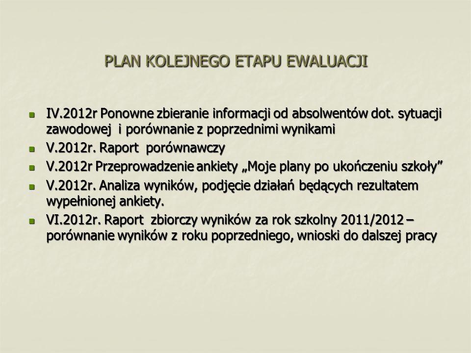 PLAN KOLEJNEGO ETAPU EWALUACJI IV.2012r Ponowne zbieranie informacji od absolwentów dot. sytuacji zawodowej i porównanie z poprzednimi wynikami IV.201