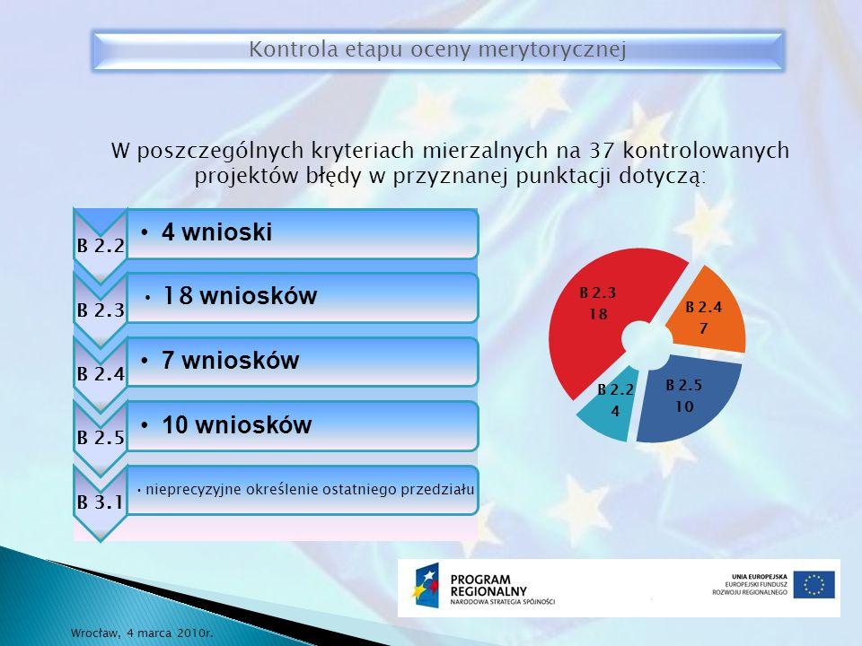 Kontrola etapu oceny merytorycznej W poszczególnych kryteriach mierzalnych na 37 kontrolowanych projektów błędy w przyznanej punktacji dotyczą: Wrocław, 4 marca 2010r.