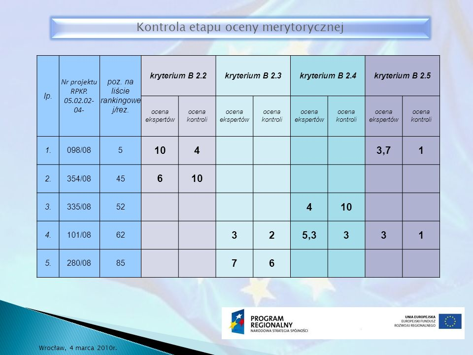 lp. Nr projektu RPKP. 05.02.02- 04- poz. na liście rankingowe j/rez.