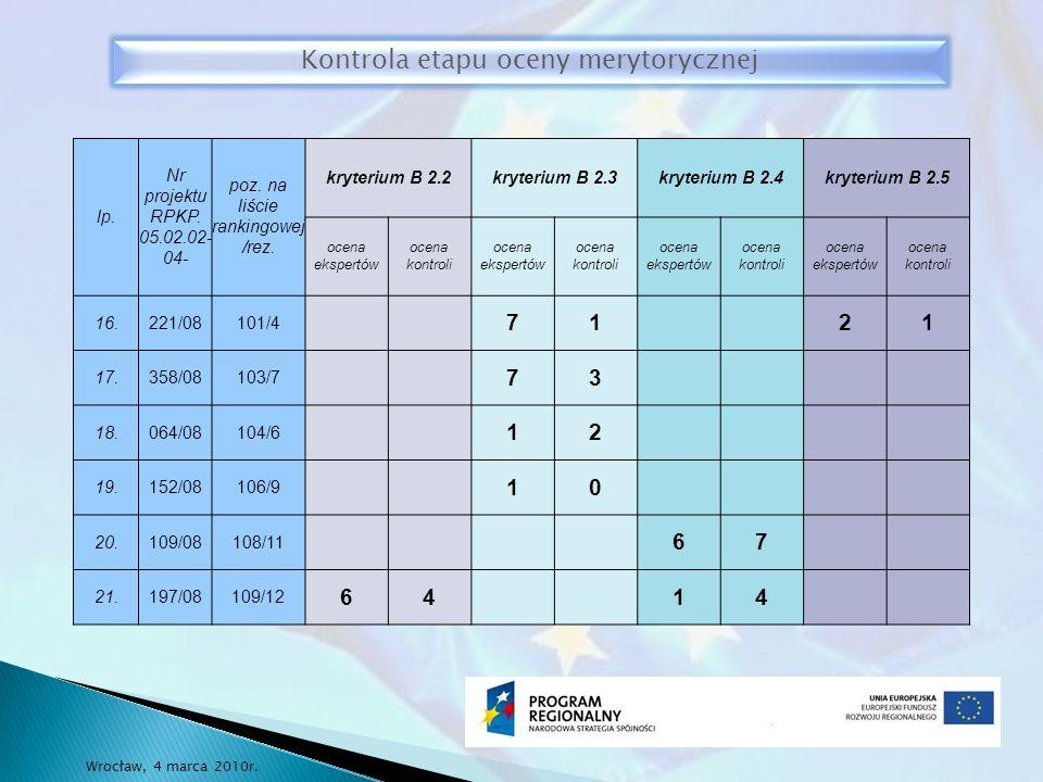 lp. Nr projektu RPKP. 05.02.02- 04- poz. na liście rankingowej /rez.