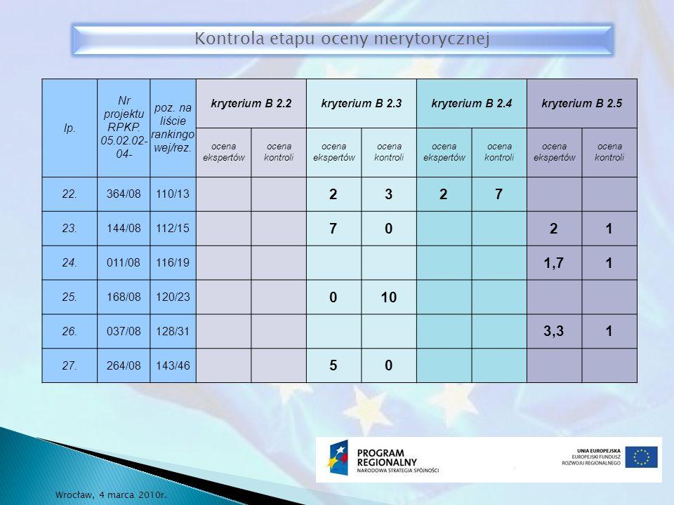 lp.Nr projektu RPKP. 05.02.02- 04- poz. na liście rankingo wej/rez.