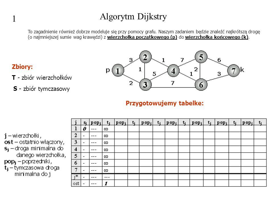 Zbiory: T - zbiór wierzchołków S - zbiór tymczasowy Przygotowujemy tabelke: 1 To zagadnienie również dobrze modeluje się przy pomocy grafu. Naszym zad
