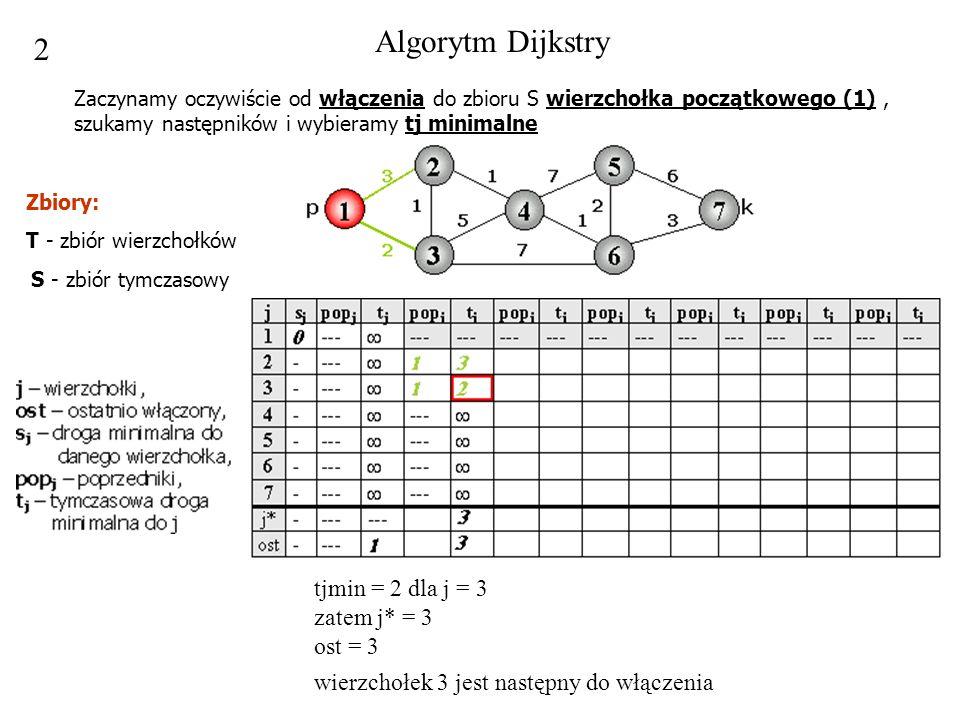 2 tjmin = 2 dla j = 3 zatem j* = 3 ost = 3 wierzchołek 3 jest następny do włączenia Algorytm Dijkstry Zaczynamy oczywiście od włączenia do zbioru S wi