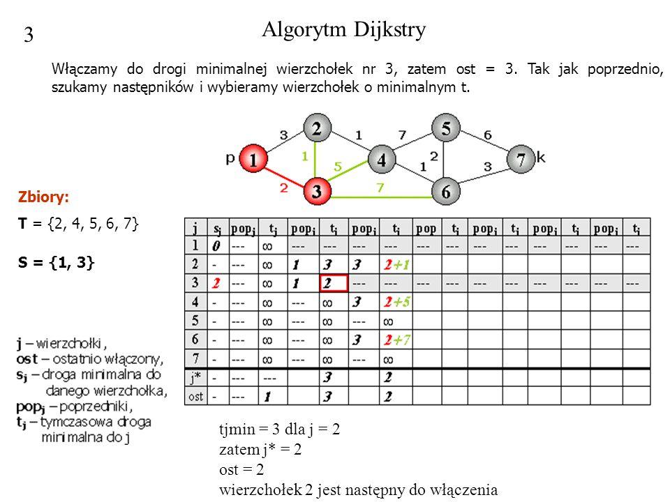3 tjmin = 3 dla j = 2 zatem j* = 2 ost = 2 wierzchołek 2 jest następny do włączenia Algorytm Dijkstry Włączamy do drogi minimalnej wierzchołek nr 3, z