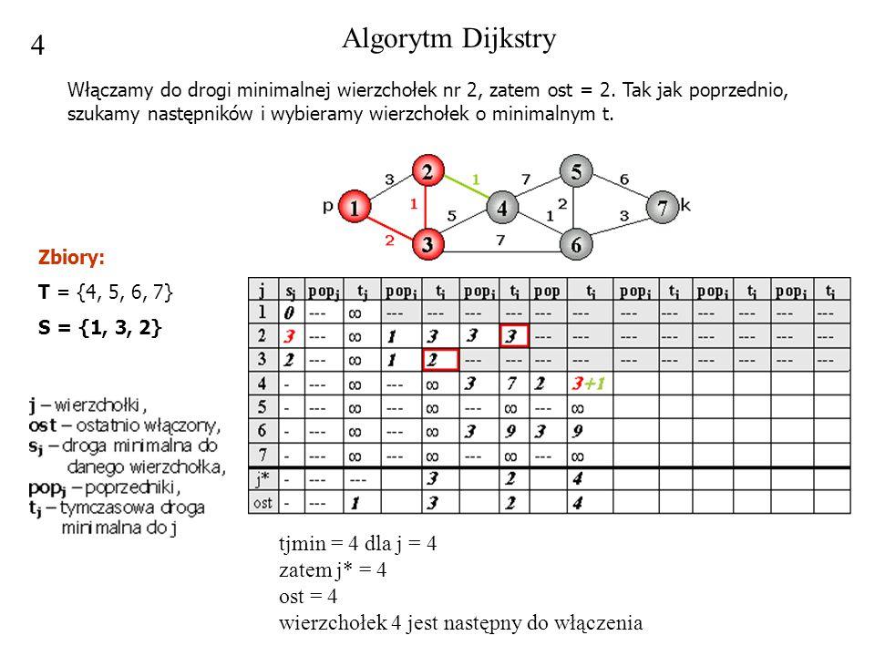 4 tjmin = 4 dla j = 4 zatem j* = 4 ost = 4 wierzchołek 4 jest następny do włączenia Algorytm Dijkstry Włączamy do drogi minimalnej wierzchołek nr 2, z
