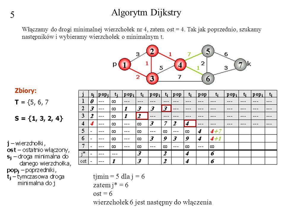 5 tjmin = 5 dla j = 6 zatem j* = 6 ost = 6 wierzchołek 6 jest następny do włączenia Algorytm Dijkstry Włączamy do drogi minimalnej wierzchołek nr 4, z