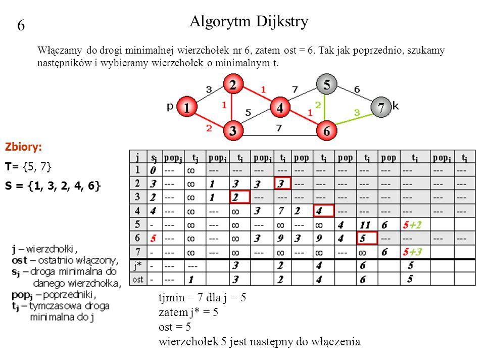6 tjmin = 7 dla j = 5 zatem j* = 5 ost = 5 wierzchołek 5 jest następny do włączenia Algorytm Dijkstry Włączamy do drogi minimalnej wierzchołek nr 6, z