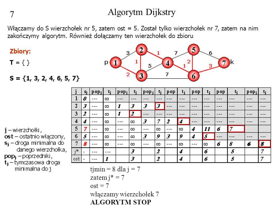 7 tjmin = 8 dla j = 7 zatem j* = 7 ost = 7 włączamy wierzchołek 7 ALGORYTM STOP Algorytm Dijkstry Włączamy do S wierzchołek nr 5, zatem ost = 5. Zosta