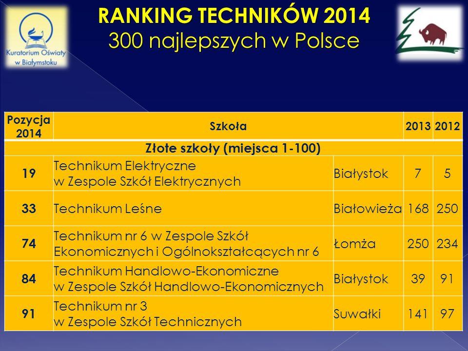 RANKING TECHNIKÓW 2014 300 najlepszych w Polsce Pozycja 2014 Szkoła 20132012 Złote szkoły (miejsca 1-100) 19 Technikum Elektryczne w Zespole Szkół Ele