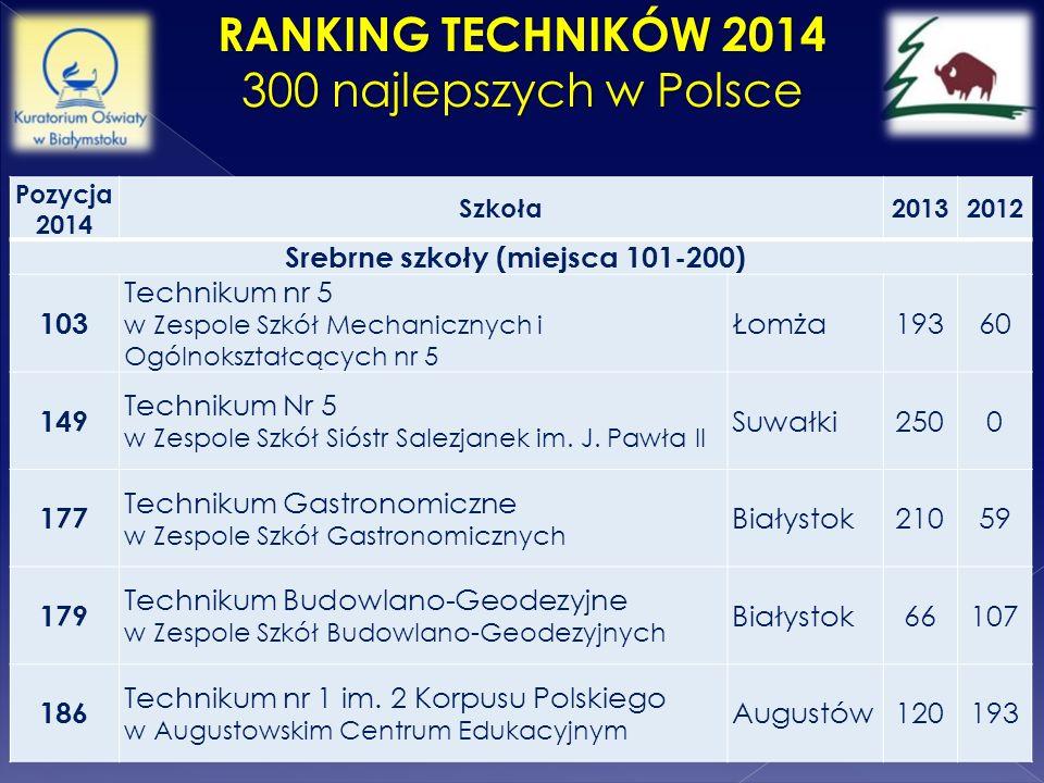 RANKING TECHNIKÓW 2014 300 najlepszych w Polsce Pozycja 2014 Szkoła20132012 Srebrne szkoły (miejsca 101-200) 103 Technikum nr 5 w Zespole Szkół Mechan
