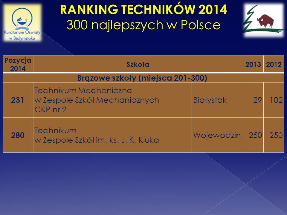 RANKING TECHNIKÓW 2014 300 najlepszych w Polsce Pozycja 2014 Szkoła20132012 Brązowe szkoły (miejsca 201-300) 231 Technikum Mechaniczne w Zespole Szkół