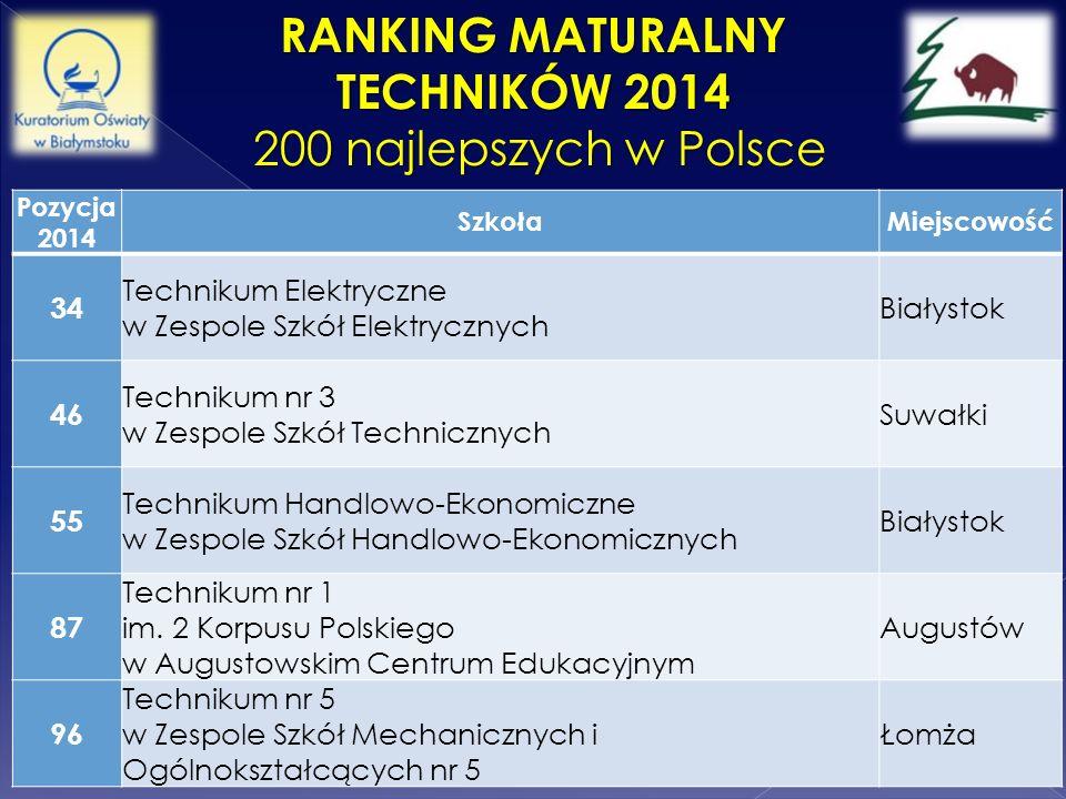 RANKING MATURALNY TECHNIKÓW 2014 200 najlepszych w Polsce 200 najlepszych w Polsce Pozycja 2014 SzkołaMiejscowość 34 Technikum Elektryczne w Zespole S