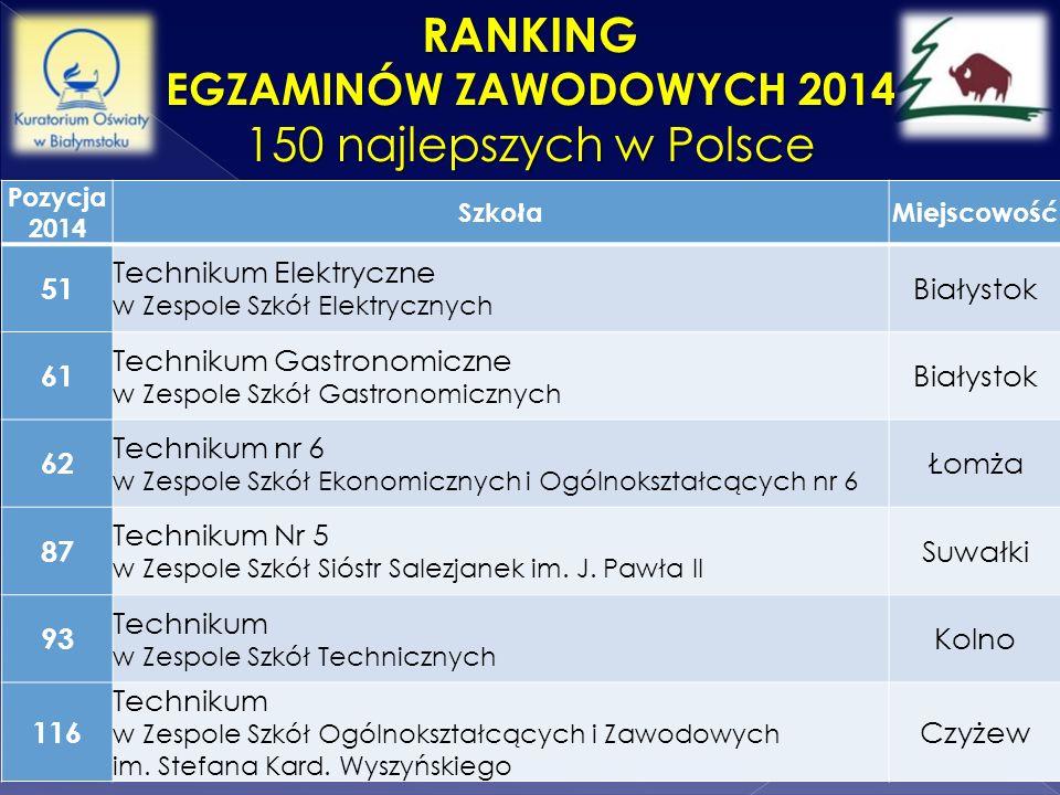 RANKING EGZAMINÓW ZAWODOWYCH 2014 150 najlepszych w Polsce Pozycja 2014 SzkołaMiejscowość 51 Technikum Elektryczne w Zespole Szkół Elektrycznych Biały