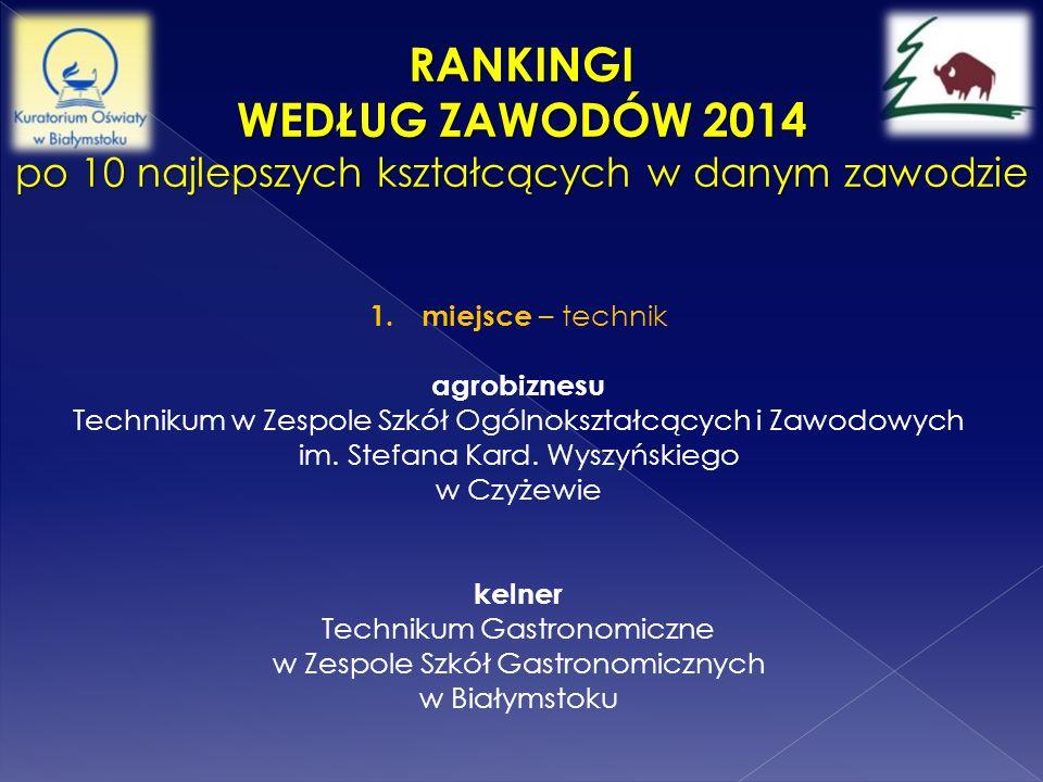 RANKINGI WEDŁUG ZAWODÓW 2014 po 10 najlepszych kształcących w danym zawodzie 1.miejsce – technik agrobiznesu Technikum w Zespole Szkół Ogólnokształcąc