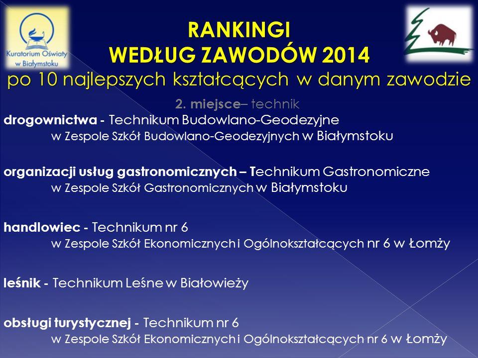 RANKINGI WEDŁUG ZAWODÓW 2014 po 10 najlepszych kształcących w danym zawodzie 2. miejsce – technik drogownictwa - Technikum Budowlano-Geodezyjne w Zesp