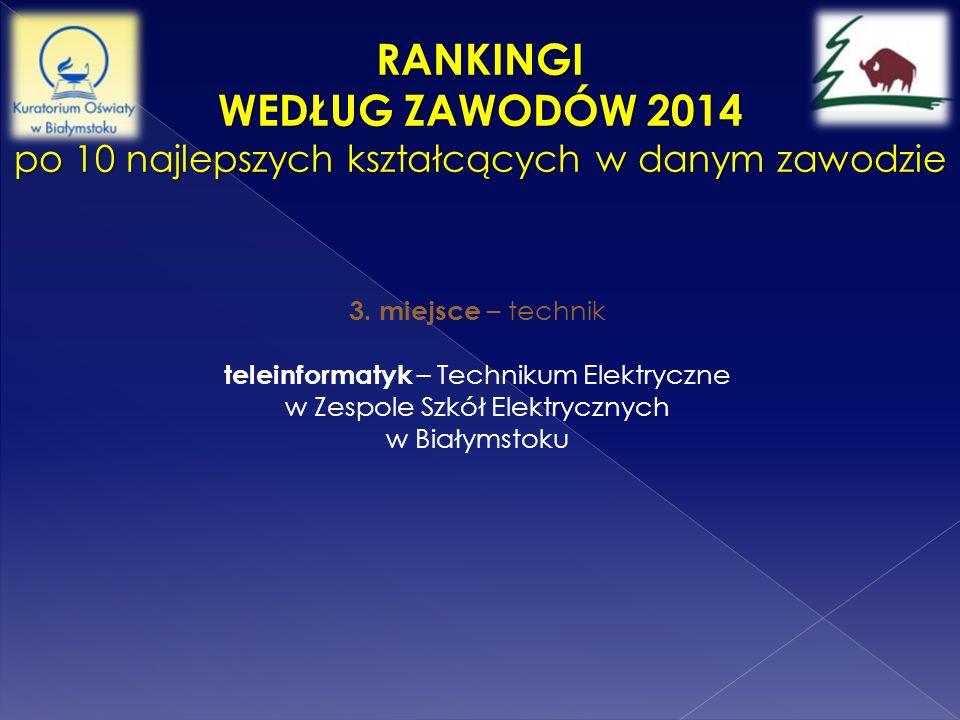 RANKINGI WEDŁUG ZAWODÓW 2014 po 10 najlepszych kształcących w danym zawodzie 3. miejsce – technik teleinformatyk – Technikum Elektryczne w Zespole Szk