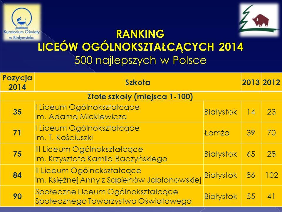 RANKING LICEÓW OGÓLNOKSZTAŁCĄCYCH 2014 500 najlepszych w Polsce Pozycja 2014 Szkoła20132012 Złote szkoły (miejsca 1-100) 35 I Liceum Ogólnokształcące