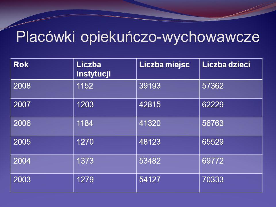 Placówki opiekuńczo-wychowawcze RokLiczba instytucji Liczba miejscLiczba dzieci 200811523919357362 200712034281562229 200611844132056763 2005127048123