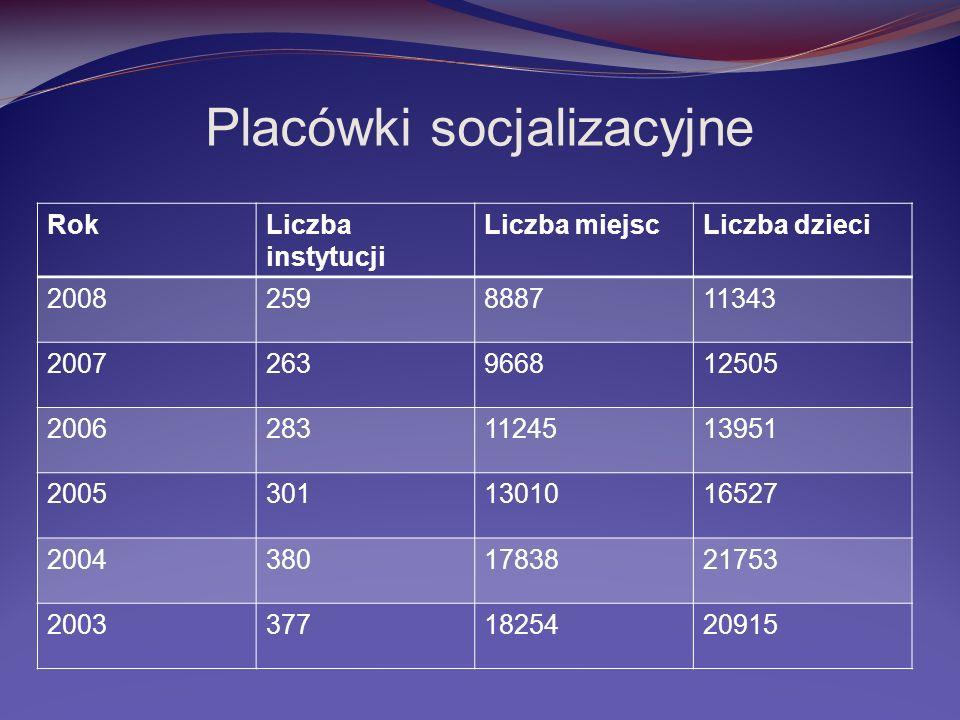 Placówki socjalizacyjne RokLiczba instytucji Liczba miejscLiczba dzieci 2008259888711343 2007263966812505 20062831124513951 20053011301016527 20043801