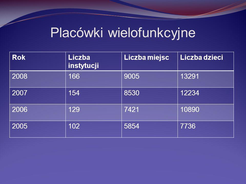 Placówki wielofunkcyjne RokLiczba instytucji Liczba miejscLiczba dzieci 2008166900513291 2007154853012234 2006129742110890 200510258547736