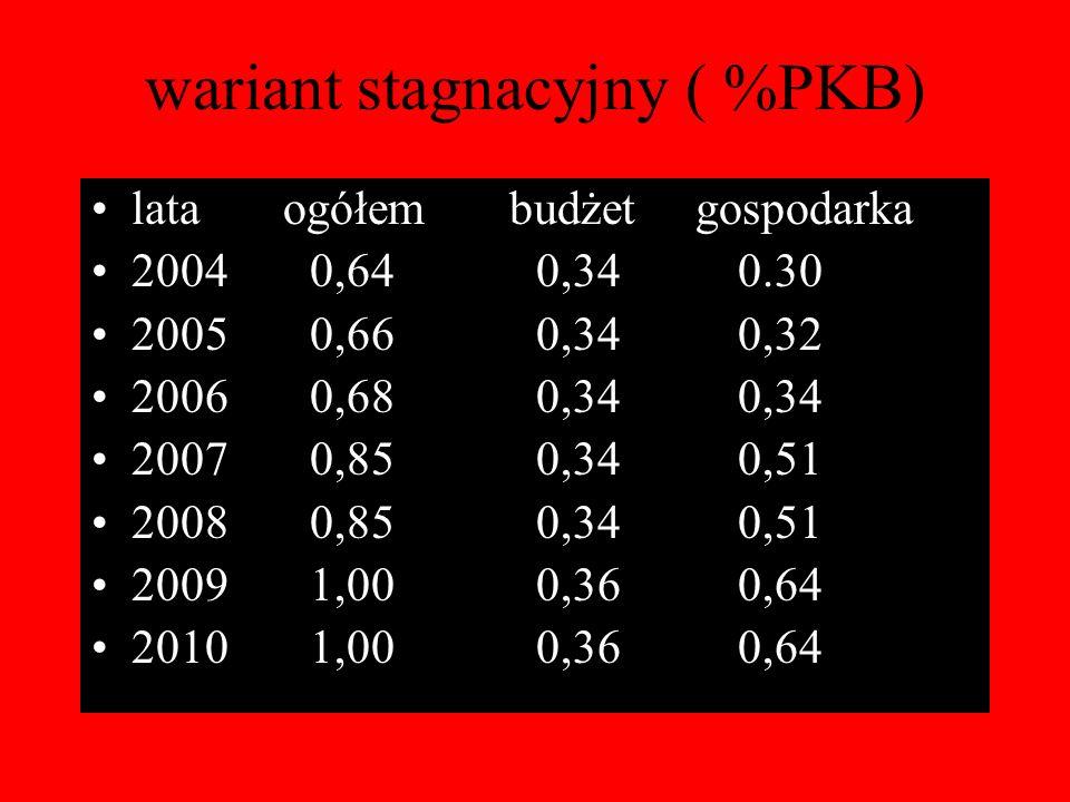 wariant stagnacyjny ( %PKB) lata ogółem budżet gospodarka 2004 0,64 0,34 0.30 2005 0,66 0,34 0,32 2006 0,68 0,34 0,34 2007 0,85 0,34 0,51 2008 0,85 0,