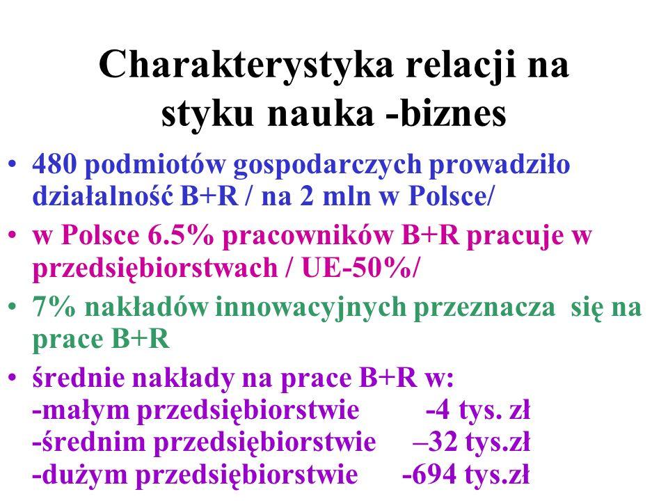 Charakterystyka relacji na styku nauka -biznes 480 podmiotów gospodarczych prowadziło działalność B+R / na 2 mln w Polsce/ w Polsce 6.5% pracowników B+R pracuje w przedsiębiorstwach / UE-50%/ 7% nakładów innowacyjnych przeznacza się na prace B+R średnie nakłady na prace B+R w: -małym przedsiębiorstwie -4 tys.