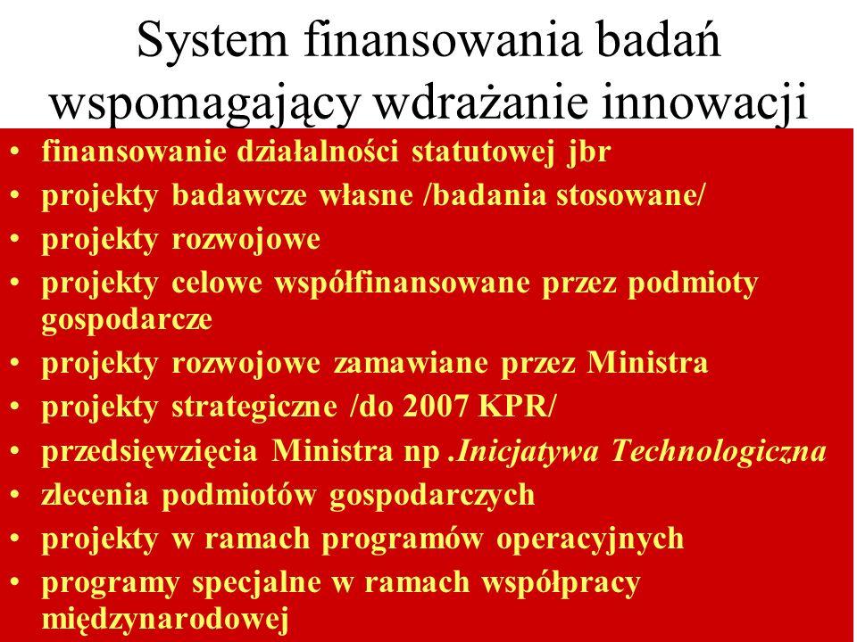 System finansowania badań wspomagający wdrażanie innowacji finansowanie działalności statutowej jbr projekty badawcze własne /badania stosowane/ projekty rozwojowe projekty celowe współfinansowane przez podmioty gospodarcze projekty rozwojowe zamawiane przez Ministra projekty strategiczne /do 2007 KPR/ przedsięwzięcia Ministra np.Inicjatywa Technologiczna zlecenia podmiotów gospodarczych projekty w ramach programów operacyjnych programy specjalne w ramach współpracy międzynarodowej