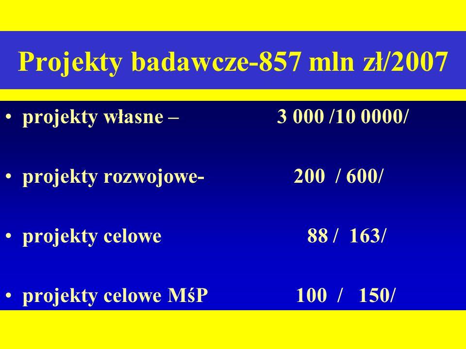 Projekty badawcze-857 mln zł/2007 projekty własne – 3 000 /10 0000/ projekty rozwojowe- 200 / 600/ projekty celowe 88 / 163/ projekty celowe MśP 100 /