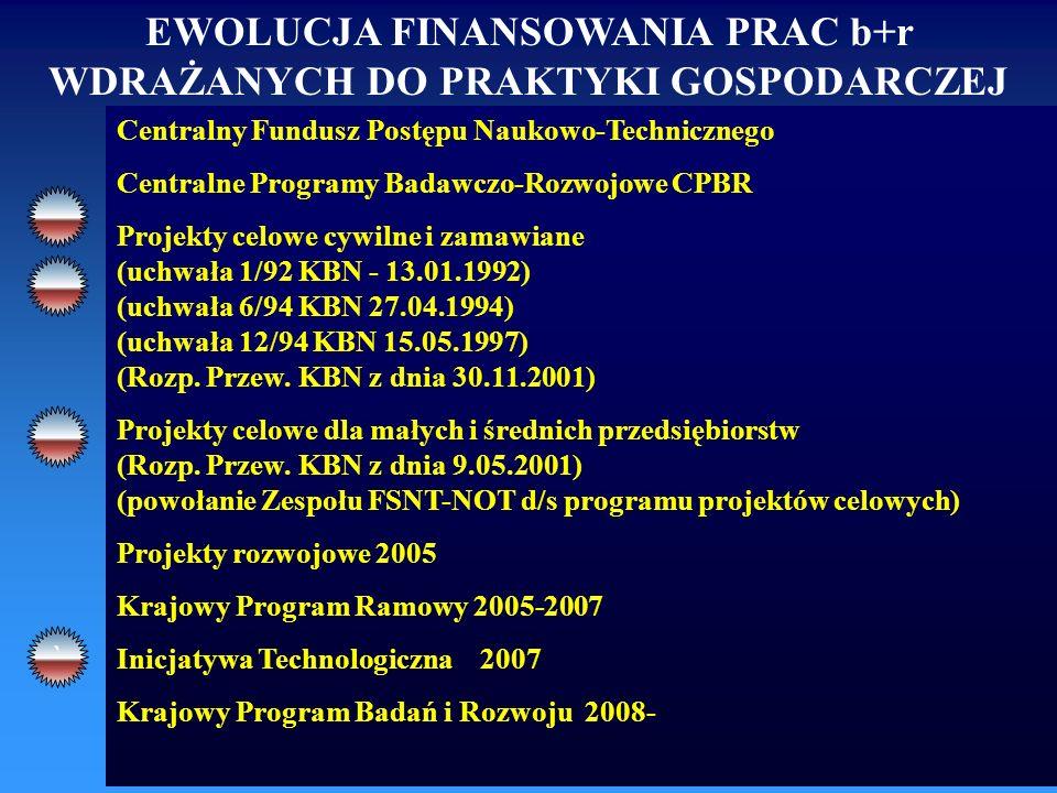 EWOLUCJA FINANSOWANIA PRAC b+r WDRAŻANYCH DO PRAKTYKI GOSPODARCZEJ Centralny Fundusz Postępu Naukowo-Technicznego Centralne Programy Badawczo-Rozwojowe CPBR Projekty celowe cywilne i zamawiane (uchwała 1/92 KBN - 13.01.1992) (uchwała 6/94 KBN 27.04.1994) (uchwała 12/94 KBN 15.05.1997) (Rozp.