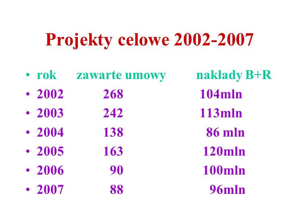 Projekty celowe 2002-2007 rok zawarte umowy nakłady B+R 2002 268 104mln 2003 242 113mln 2004 138 86 mln 2005 163 120mln 2006 90 100mln 2007 88 96mln