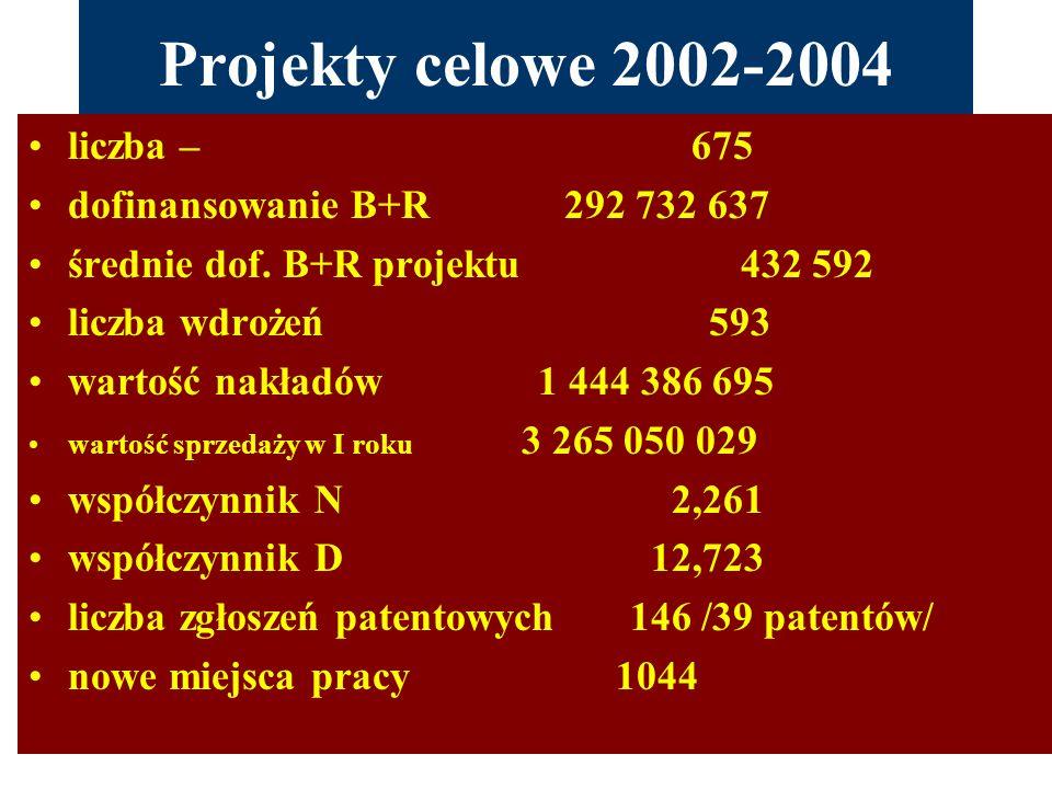 Projekty celowe 2002-2004 liczba – 675 dofinansowanie B+R 292 732 637 średnie dof. B+R projektu 432 592 liczba wdrożeń 593 wartość nakładów 1 444 386