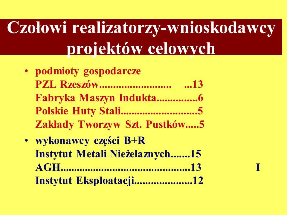 Czołowi realizatorzy-wnioskodawcy projektów celowych podmioty gospodarcze PZL Rzeszów.............................13 Fabryka Maszyn Indukta...............6 Polskie Huty Stali............................5 Zakłady Tworzyw Szt.