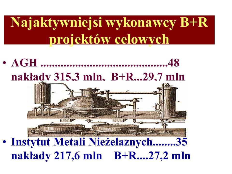 Najaktywniejsi wykonawcy B+R projektów celowych AGH............................................48 nakłady 315,3 mln, B+R...29,7 mln Instytut Metali Nieżelaznych........35 nakłady 217,6 mln B+R....27,2 mln