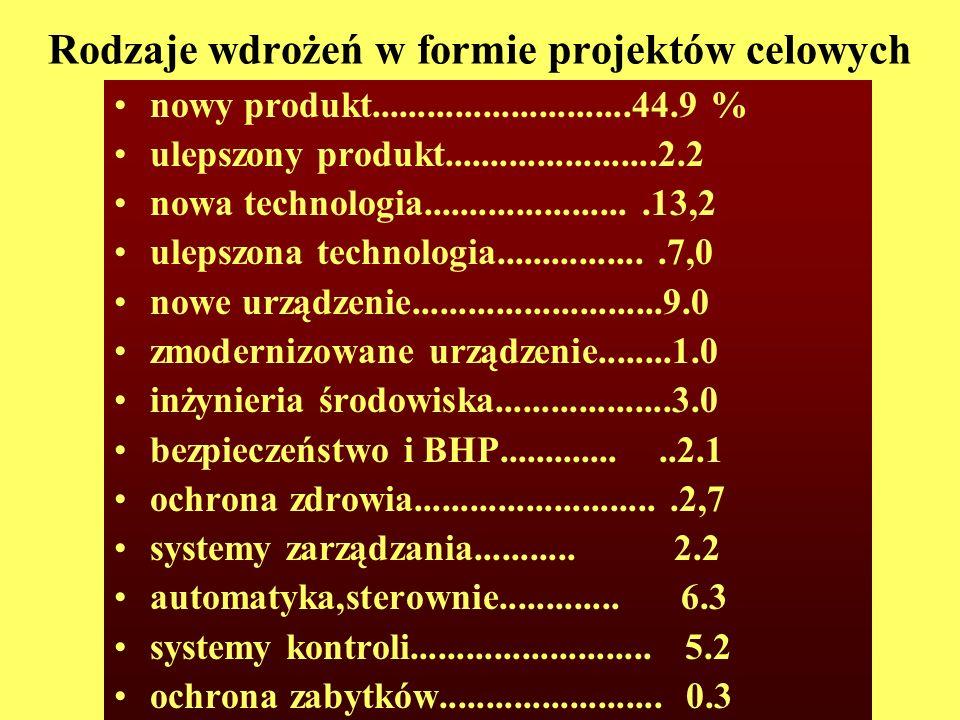 Rodzaje wdrożeń w formie projektów celowych nowy produkt............................44.9 % ulepszony produkt.......................2.2 nowa technologi
