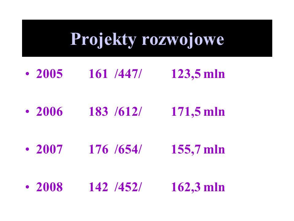 Projekty rozwojowe 2005 161 /447/ 123,5 mln 2006 183 /612/ 171,5 mln 2007 176 /654/ 155,7 mln 2008 142 /452/ 162,3 mln