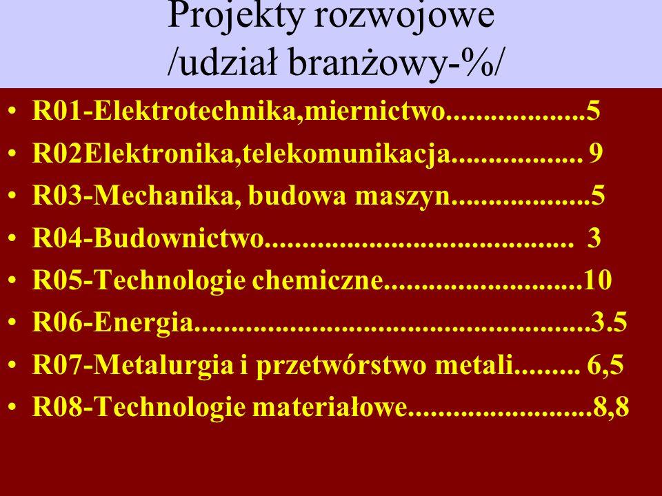 Projekty rozwojowe /udział branżowy-%/ R01-Elektrotechnika,miernictwo...................5 R02Elektronika,telekomunikacja.................. 9 R03-Mecha
