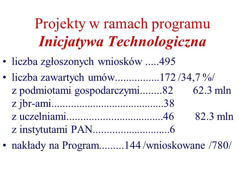 Projekty w ramach programu Inicjatywa Technologiczna liczba zgłoszonych wniosków.....495 liczba zawartych umów................172 /34,7 %/ z podmiotami gospodarczymi........82 62.3 mln z jbr-ami.........................................38 z uczelniami...................................46 82.3 mln z instytutami PAN............................6 nakłady na Program.........144 /wnioskowane /780/