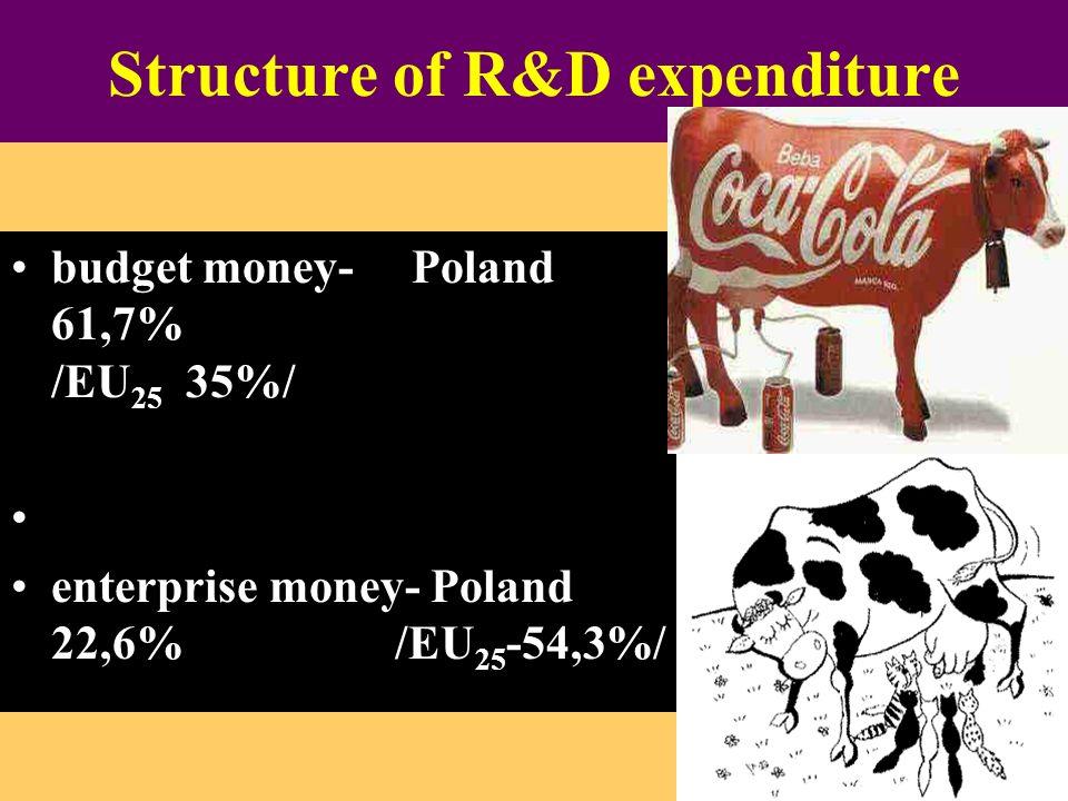 Structure of R&D expenditure budget money- Poland 61,7% /EU 25 35%/ enterprise money- Poland 22,6% /EU 25 -54,3%/