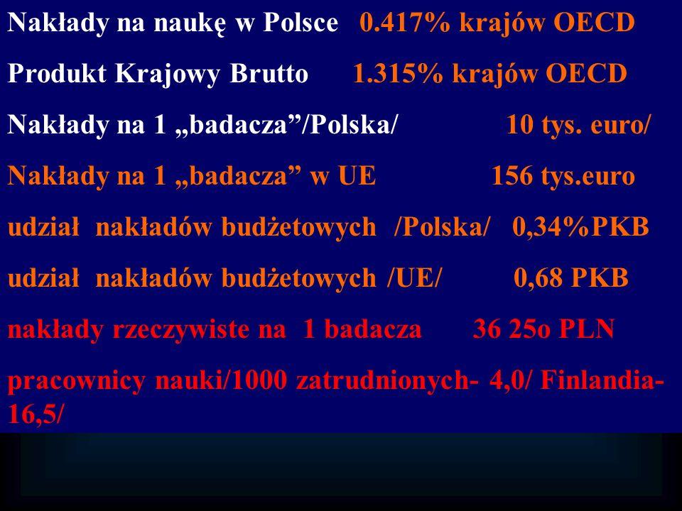 Nakłady na naukę w Polsce 0.417% krajów OECD Produkt Krajowy Brutto 1.315% krajów OECD Nakłady na 1 badacza/Polska/ 10 tys. euro/ Nakłady na 1 badacza