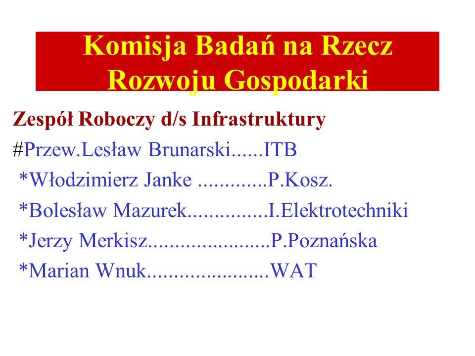 Komisja Badań na Rzecz Rozwoju Gospodarki Zespół Roboczy d/s Infrastruktury #Przew.Lesław Brunarski......ITB *Włodzimierz Janke.............P.Kosz. *B
