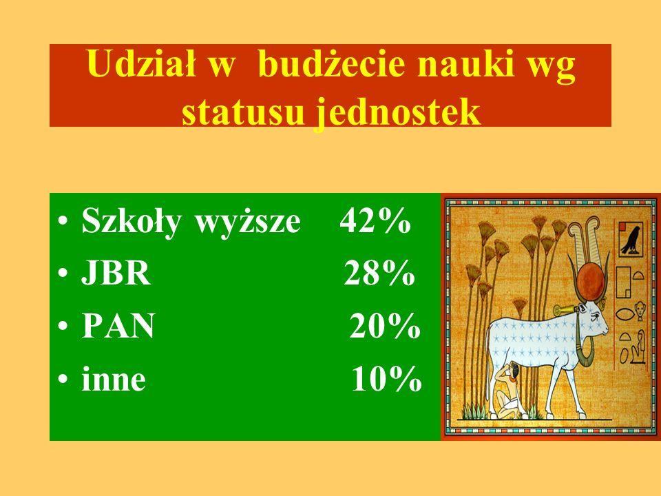 Udział w budżecie nauki wg statusu jednostek Szkoły wyższe 42% JBR 28% PAN 20% inne 10%