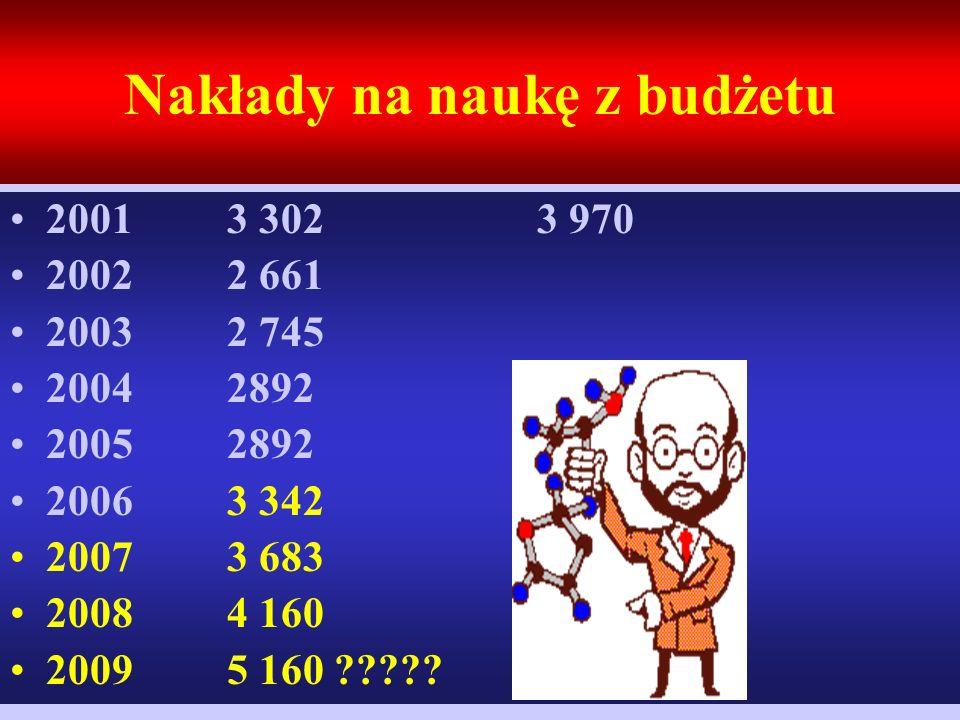 Nakłady na naukę z budżetu 2001 3 302 3 970 2002 2 661 2003 2 745 2004 2892 2005 2892 2006 3 342 2007 3 683 2008 4 160 2009 5 160 ?????