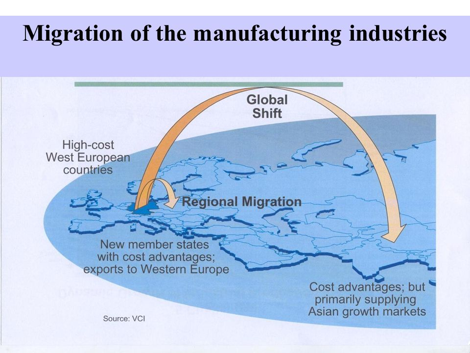 Migration of the manufacturing industries