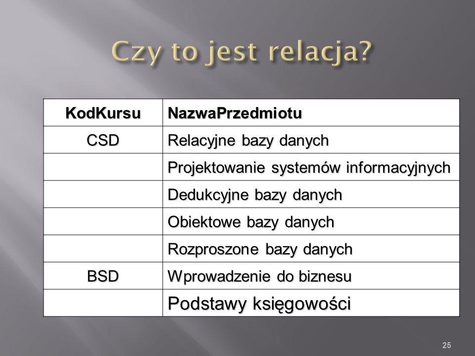 KodKursuNazwaPrzedmiotuCSD Relacyjne bazy danych Projektowanie systemów informacyjnych Dedukcyjne bazy danych Obiektowe bazy danych Rozproszone bazy danych BSD Wprowadzenie do biznesu Podstawy księgowości 25