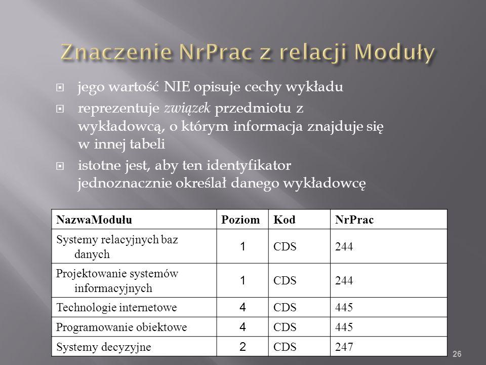 jego wartość NIE opisuje cechy wykładu reprezentuje związek przedmiotu z wykładowcą, o którym informacja znajduje się w innej tabeli istotne jest, aby ten identyfikator jednoznacznie określał danego wykładowcę NazwaModułuPoziomKodNrPrac Systemy relacyjnych baz danych 1 CDS244 Projektowanie systemów informacyjnych 1 CDS244 Technologie internetowe 4 CDS445 Programowanie obiektowe 4 CDS445 Systemy decyzyjne 2 CDS247 26