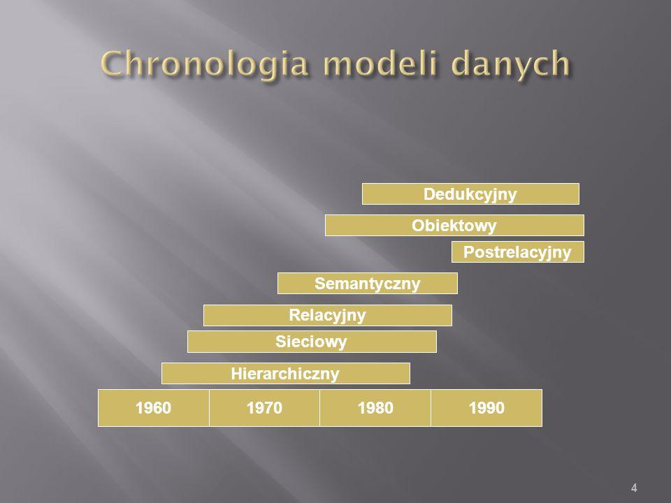 4 1960197019801990 Hierarchiczny Sieciowy Relacyjny Semantyczny Postrelacyjny Obiektowy Dedukcyjny