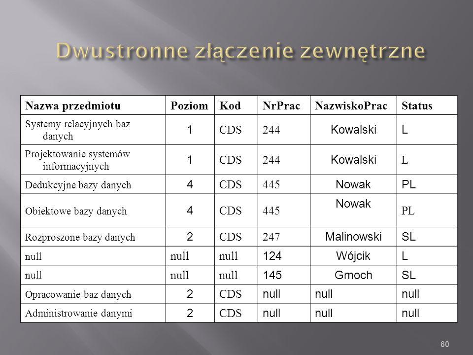 Nazwa przedmiotuPoziomKodNrPracNazwiskoPracStatus Systemy relacyjnych baz danych 1 CDS244 KowalskiL Projektowanie systemów informacyjnych 1 CDS244 Kowalski L Dedukcyjne bazy danych 4 CDS445 NowakPL Obiektowe bazy danych 4 CDS445 Nowak PL Rozproszone bazy danych 2 CDS247 MalinowskiSL null 124WójcikL null 145GmochSL Opracowanie baz danych 2 CDS null Administrowanie danymi 2 CDS null 60
