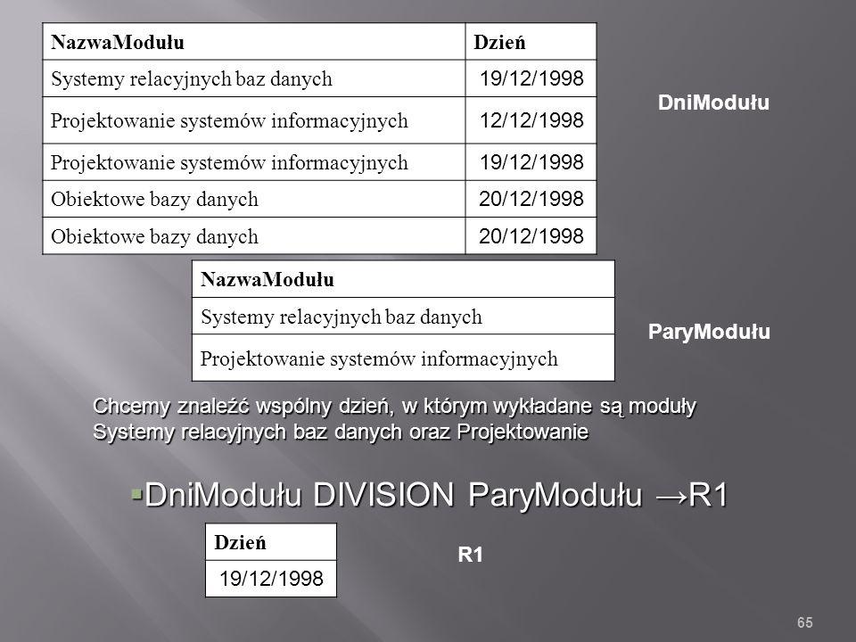 NazwaModułuDzień Systemy relacyjnych baz danych 19/12/1998 Projektowanie systemów informacyjnych 12/12/1998 Projektowanie systemów informacyjnych 19/12/1998 Obiektowe bazy danych 20/12/1998 Obiektowe bazy danych 20/12/1998 65 NazwaModułu Systemy relacyjnych baz danych Projektowanie systemów informacyjnych DniModułu ParyModułu Dzień 19/12/1998 DniModułu DIVISION ParyModułu R1 DniModułu DIVISION ParyModułu R1 R1 Chcemy znaleźć wspólny dzień, w którym wykładane są moduły Systemy relacyjnych baz danych oraz Projektowanie